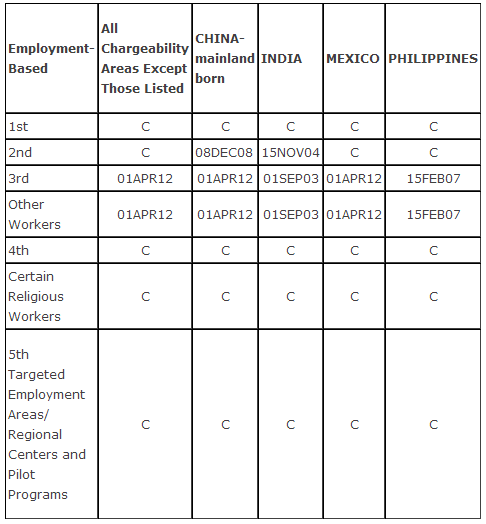 January Employment-Based Priority Dates